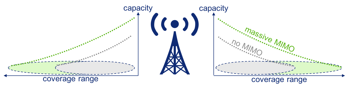 Massive MIMO improves coverage and capacity
