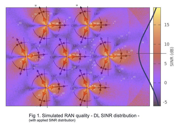 Simulated RAN quality -DL SINR distribution